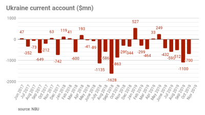 Ukraine's current account deficit shrinks to $0.7bn in October