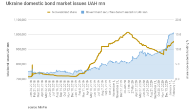 Ukraine local bonds are back
