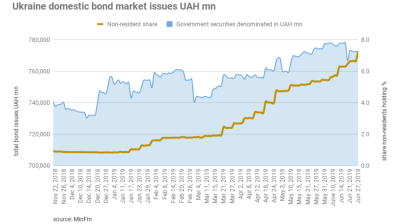 Non-residents share in Ukraine's domestic bond market tops 7% and is still growing