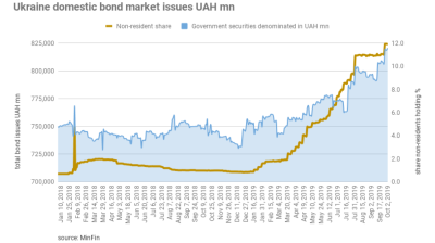 Has the flood of foreign investment into Ukraine's local bond market run its course?