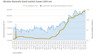 Ukraine's domestic bond market off to a strong start in 2020 as yields fall below 10%