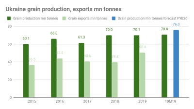 Ukraine on course to smash its 2019 grain harvest record, remain world's biggest grain exporter