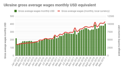 Ukraine's real wage growth accelerates to 8% y/y in June