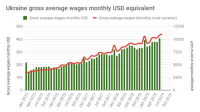 Ukraine reports 9.8% y/y real wage growth  in September