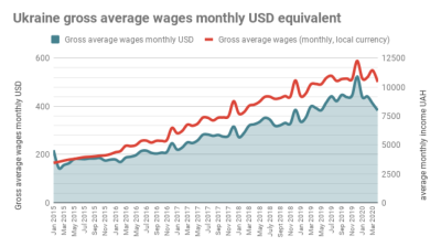 Real wages in Ukraine dropped 0.4% y/y in April, after growing 9.3% y/y in March