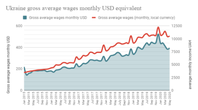 Real wages in Ukraine increased 1.4% y/y in May, after sliding 0.6% y/y in April