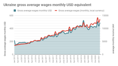 Real wages in Ukraine accelerated by 9.5% y/y in March to $490/month