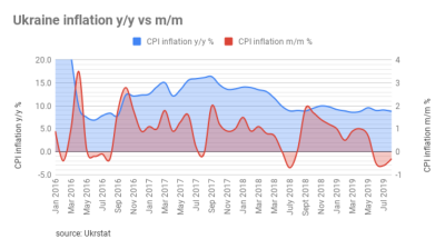 Ukraine reports 0.3% m/m deflation in August