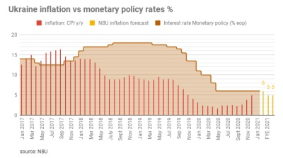 National Bank of Ukraine retains a key policy rate at 6%, the outlook of the CPI deteriorates