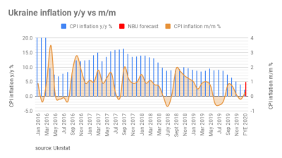 Ukraine's inflation still falling, consumer prices growth slows to 2.4% y/y in February