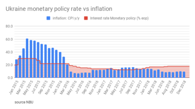 The National Bank of Ukraine (NBU) kept the monetary policy interest rate on hold at 18%, says inflation to fall to 6.3% in 2019