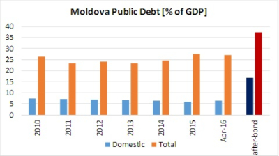 Moldova's government to issue €610mn bonds to repay funds siphoned off by private banks