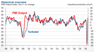 June PMI shows Turkish manufacturing back on expansion path