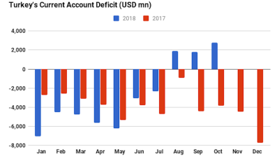 Acute economic restructuring in Turkey delivers record monthly current account surplus of $2.8bn