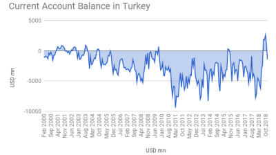 "As pips squeak in Turkey's real sector central bank talks of ""liquidity steps"""