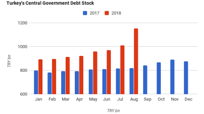 Turkish government's gross debt stock grows 41% y/y in July, highest growth since March 2003