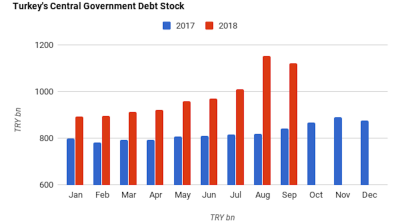 Turkish government's gross debt stock contracts 3% m/m in September on lira rally