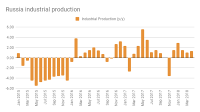 Russia's industrial output inches to 1.3% growth in April