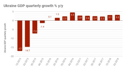 Ukraine economic growth accelerates to 3.6% y/y in April-June