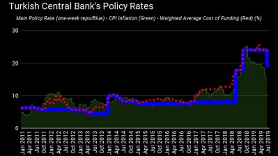 "ISTANBUL BLOG: Turkish central bank chops policy rate (for ""central bank"" read ""Erdogan"")"