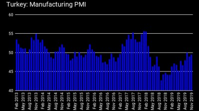 Turkey's manufacturing PMI remains in contraction territory in November but only marginally as output sees uptick