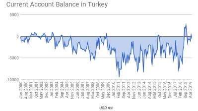 First annual current account surplus since 2002 for Turkey but size of monthly deficit a surprise