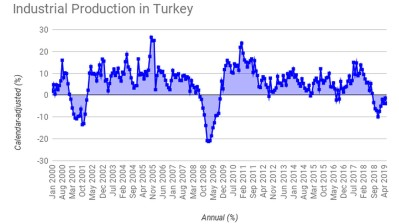 TURKEY INSIGHT: Consumer hump, factory slump