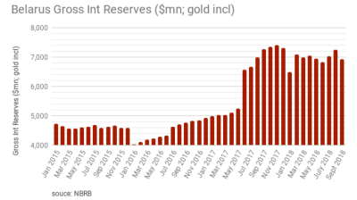 Belarus' gold, forex reserves fall to $6.93bn
