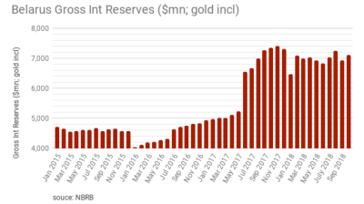Belarus' gross international reserves rose to $7.1bn as of November 1