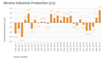 Ukraine's industrial output jumped 5.2% y/y in April