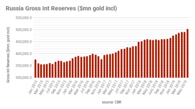 Russia's Fx/gold reserves tops $500bn for the first time in five years