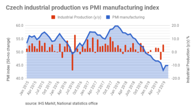 Czech PMI remains at its lowest level in a decade