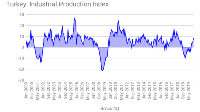 Turkish industrial production beats market forecast at 8.6% y/y in December