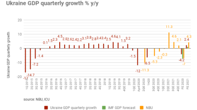 Ukraine GDP dropped 6.5% y/y in 1H20, ministry estimates