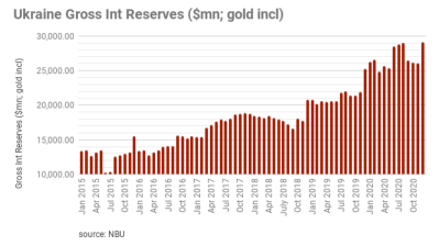 Ukraine's international reserves end 2020 at $18.1bn, up 20% y/y