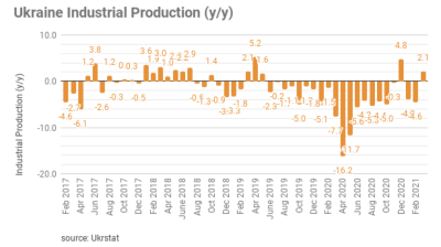 Ukraine's industrial production back in the black in March with 2.1% increase
