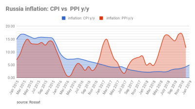 Russia's inflation accelerated to over 5% for the first time in two years