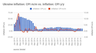 Ukraine reports 1.4% m/m and 10% y/y inflation in November