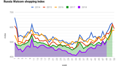 Watcom shopping index catches up some lost ground in November
