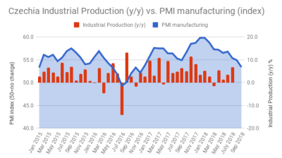 Czech PMI drops to 22-month low amid slower new order growth in September