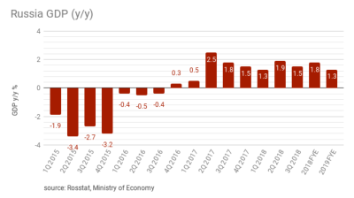 Russia's GDP posts 1.5% growth in 3Q18