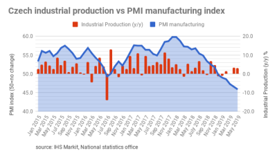 Czech industrial production puts in a surprise 3.2% growth in May, resisting German slowdown