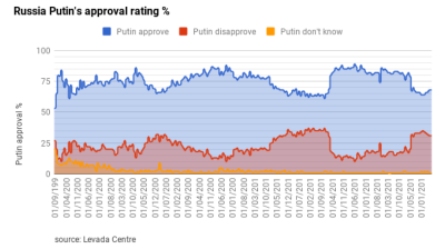Putin's personal popularity has improved slightly this year but regional governors doing almost as well