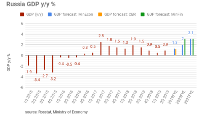 Russia records slightly improved but still weak GDP growth of 0.9% in 2Q19