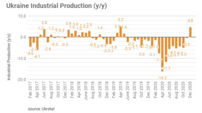 Ukraine's industrial output jumped 4.8% y/y in December