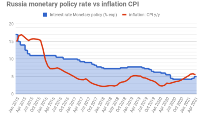 "CBR opts for a ""golden mean"" rate hike of 50bp to 5%"