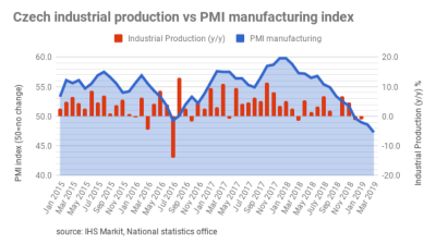 Czech PMI continues to fall at fastest rate since December 2012