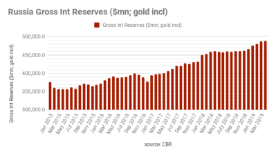 Russia's Fx/gold reserves hit highest level since 2014