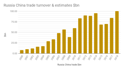 Russo-Chinese trade turnover tops $100bn in 2018