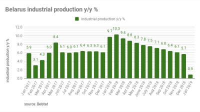 Belarus reports 0.9% y/y industrial growth in January